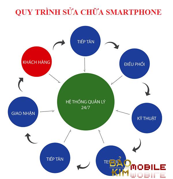 Thay IC nguồn iPhone 6 giá rẻ
